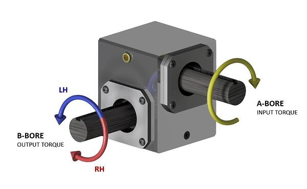 Gearbox Directionality2